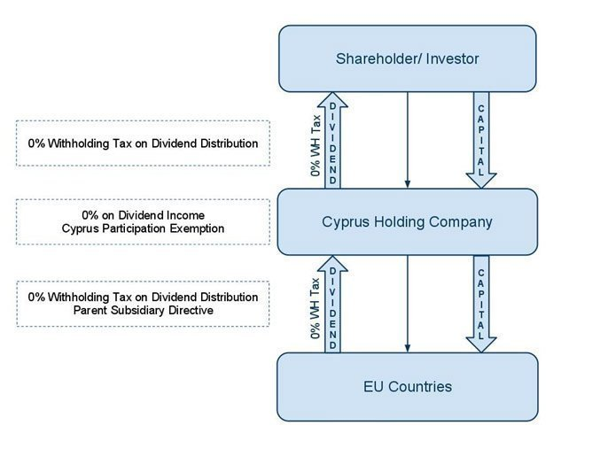Cyprus Holding Company for EU