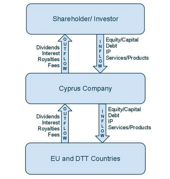 The Cyprus CompanyBasic Ideas for Structuring
